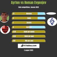 Ayrton vs Roman Evgenjev h2h player stats