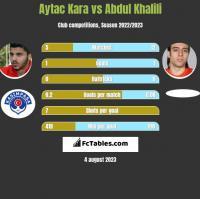 Aytac Kara vs Abdul Khalili h2h player stats