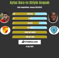 Aytac Kara vs Afriyie Acquah h2h player stats