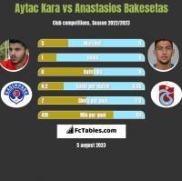 Aytac Kara vs Anastasios Bakesetas h2h player stats