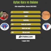 Aytac Kara vs Baiano h2h player stats