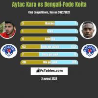 Aytac Kara vs Bengali-Fode Koita h2h player stats