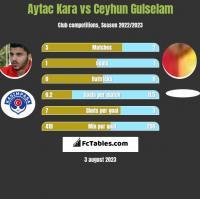 Aytac Kara vs Ceyhun Gulselam h2h player stats