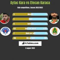 Aytac Kara vs Efecan Karaca h2h player stats