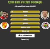 Aytac Kara vs Emre Belozoglu h2h player stats