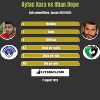 Aytac Kara vs Ilhan Depe h2h player stats