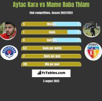 Aytac Kara vs Mame Baba Thiam h2h player stats