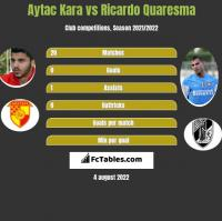 Aytac Kara vs Ricardo Quaresma h2h player stats