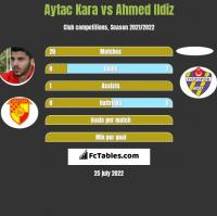 Aytac Kara vs Ahmed Ildiz h2h player stats