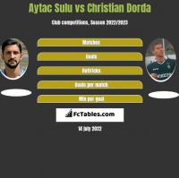 Aytac Sulu vs Christian Dorda h2h player stats