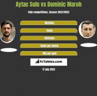Aytac Sulu vs Dominic Maroh h2h player stats