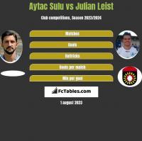 Aytac Sulu vs Julian Leist h2h player stats