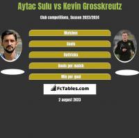 Aytac Sulu vs Kevin Grosskreutz h2h player stats
