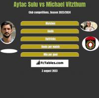 Aytac Sulu vs Michael Vitzthum h2h player stats