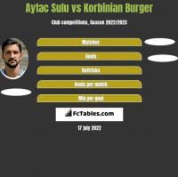 Aytac Sulu vs Korbinian Burger h2h player stats