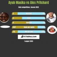 Ayub Masika vs Alex Pritchard h2h player stats