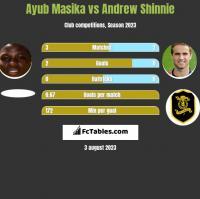 Ayub Masika vs Andrew Shinnie h2h player stats