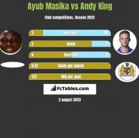 Ayub Masika vs Andy King h2h player stats