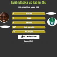 Ayub Masika vs Baojie Zhu h2h player stats
