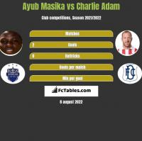 Ayub Masika vs Charlie Adam h2h player stats