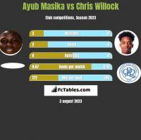 Ayub Masika vs Chris Willock h2h player stats