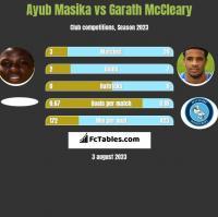 Ayub Masika vs Garath McCleary h2h player stats