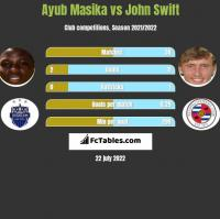 Ayub Masika vs John Swift h2h player stats