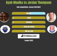 Ayub Masika vs Jordan Thompson h2h player stats