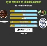 Ayub Masika vs Juninho Bacuna h2h player stats