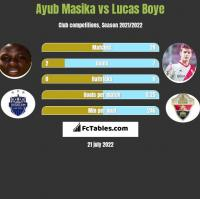 Ayub Masika vs Lucas Boye h2h player stats