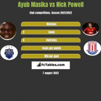 Ayub Masika vs Nick Powell h2h player stats