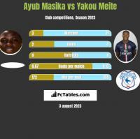 Ayub Masika vs Yakou Meite h2h player stats
