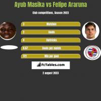 Ayub Masika vs Felipe Araruna h2h player stats