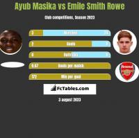Ayub Masika vs Emile Smith Rowe h2h player stats