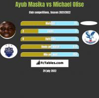 Ayub Masika vs Michael Olise h2h player stats