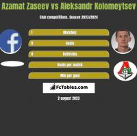 Azamat Zaseev vs Aleksandr Kolomeytsev h2h player stats