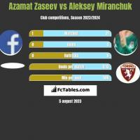 Azamat Zaseev vs Aleksey Miranchuk h2h player stats