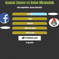 Azamat Zaseev vs Anton Miranchuk h2h player stats