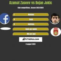 Azamat Zaseev vs Bojan Jokic h2h player stats