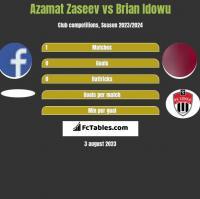 Azamat Zaseev vs Brian Idowu h2h player stats