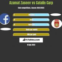 Azamat Zaseev vs Catalin Carp h2h player stats