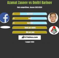 Azamat Zaseev vs Dmitri Barinov h2h player stats