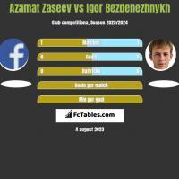 Azamat Zaseev vs Igor Bezdenezhnykh h2h player stats