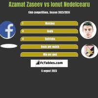 Azamat Zaseev vs Ionut Nedelcearu h2h player stats