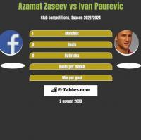 Azamat Zaseev vs Ivan Paurevic h2h player stats