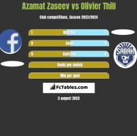 Azamat Zaseev vs Olivier Thill h2h player stats