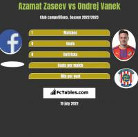 Azamat Zaseev vs Ondrej Vanek h2h player stats