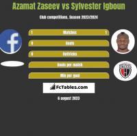 Azamat Zaseev vs Sylvester Igboun h2h player stats