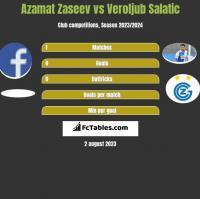 Azamat Zaseev vs Veroljub Salatic h2h player stats
