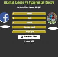Azamat Zaseev vs Vyacheslav Krotov h2h player stats